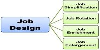Contrast between Job Description and Job Specification