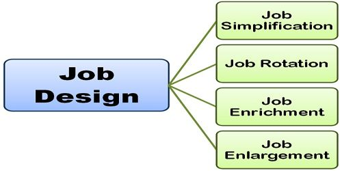Describe Job Design as an Organizational Tool
