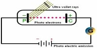Characteristics of Photoelectric Effect with the help of Einstein Equation