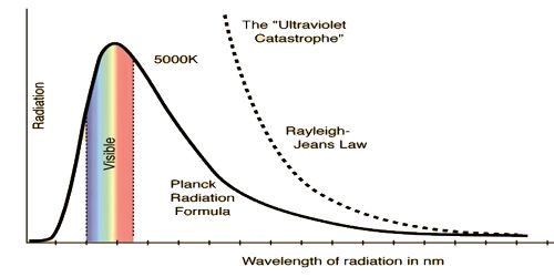 Planck's Black Body Radiation