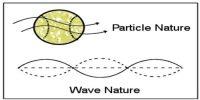 de Broglie's Matter Waves