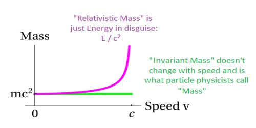 Relativity of Mass