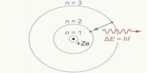 Bohr's Atom Model