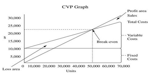 Uses of CVP Analysis