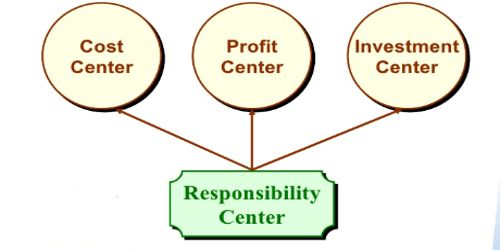 Measurement of Cost Center, Profit Center, and Investment Center