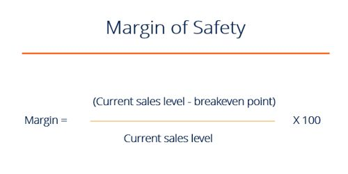 How is Margin of Safety Ratio useful in planning business operation?