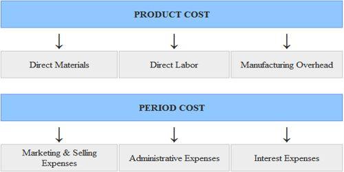 Product versus Period Cost
