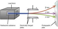 Properties Radioactive of Gamma–Rays (γ-rays)