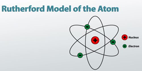 Rutherford's Atom Model