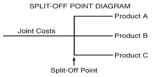 Split-off-Point