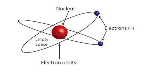 Successive development of Ideas on Atomic Structure