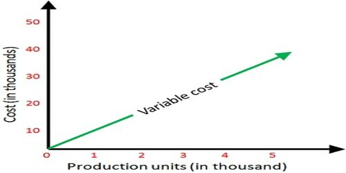 Usages of Variable Costing in Decision Making