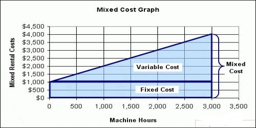 Distinguish between Variable, Fixed, and Mixed Cost.