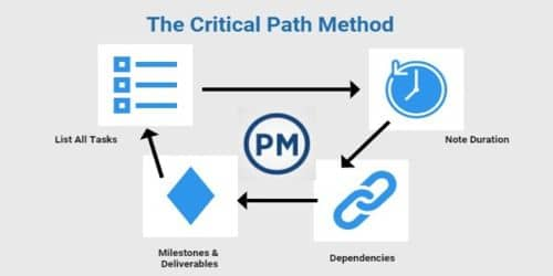 Usual Assumptions underlying Critical Path Method (CPM) analysis