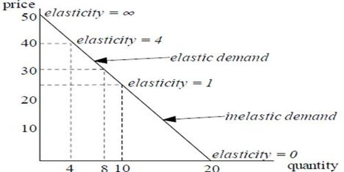 Income Elasticity and Price Elasticity of Demand measurement