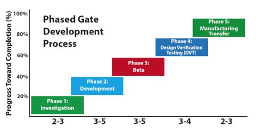 Phase-gate Process