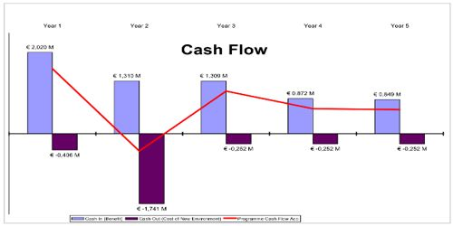 Basic Principles for measuring Project Cash Flows