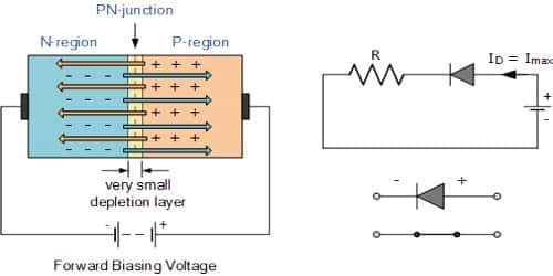 Forward bias Working principle of Junction Diode