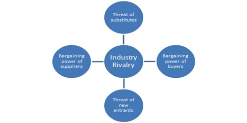 Structural factors affecting Industry Rivalry
