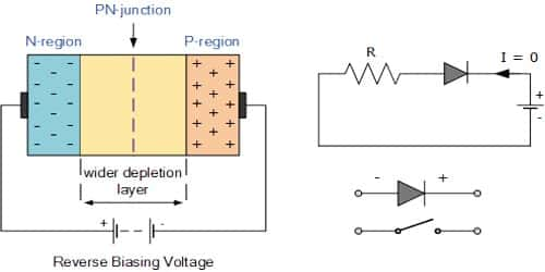 Junction Diode: Construction and Working Principle
