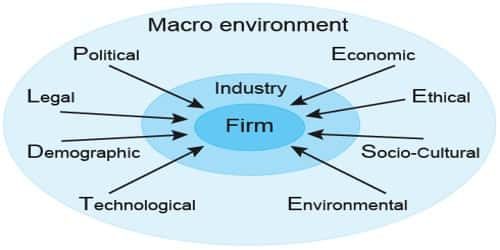 Macro Environmental factors that affect an Organization's Strategy