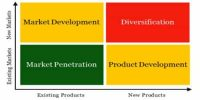 Market Development strategy arid Product Development strategy Differ