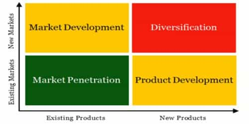 Market Development strategy arid Product Development strategy Differ