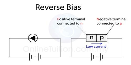 Characteristics of Reverse Biasing