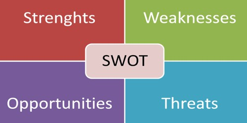 Why SWOT analysis is necessary before selecting a particular strategy?