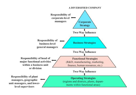 Strategic making Pyramid