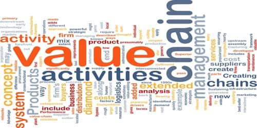 Value Chain activities of a Business Organization
