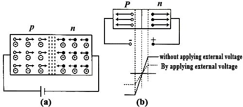 Working principle of Junction Diode