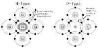 p-type Semiconductor