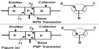 Construction of Junction Transistor (p-n-p and n-p-n)