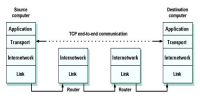 Layers of Transmission Control Protocol (TCP/IP) model
