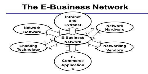How companies are creating business value from e-business application?