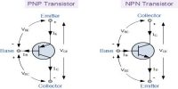 Working Principle of n-p-n Transistor