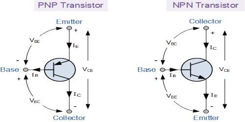 Working Principle of n-p-n Transistor