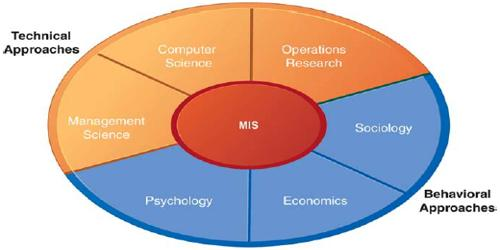 Distinguished between Technical and Behavioral Approach in MIS
