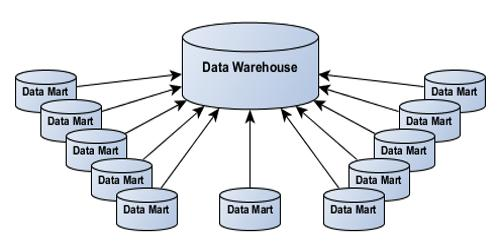 Data Warehouse and Data Mart – Comparison