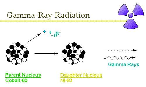 Gamma Ray 1