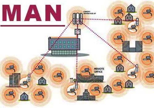 Metropolitan Area Network 1