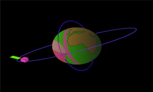 Orbits of rotating artificial satellite 1