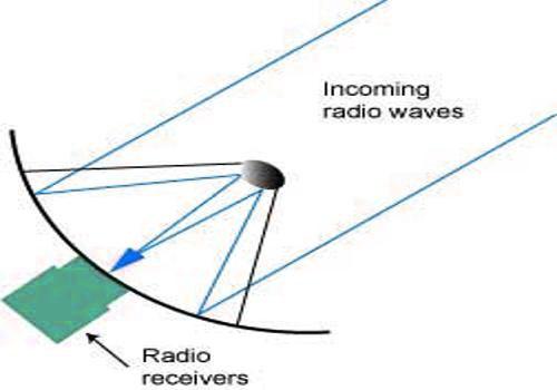 Radio Telescope 1