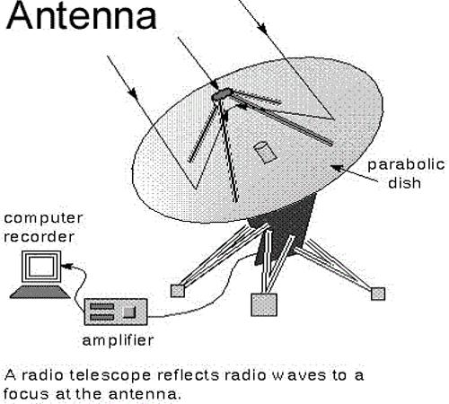 Radio Telescope 2