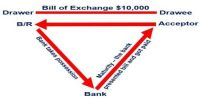 Discounting of Bills of Exchange