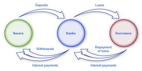 Bank is one of the major Financial Intermediaries – Explain