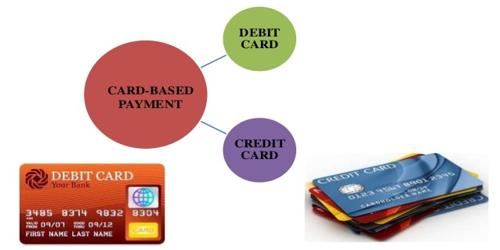 Card Based Payments