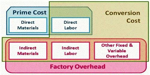 Conversion Cost