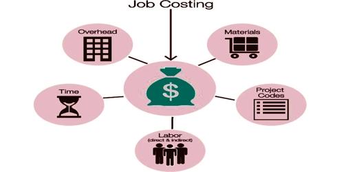 Characteristics of Job Order Costing